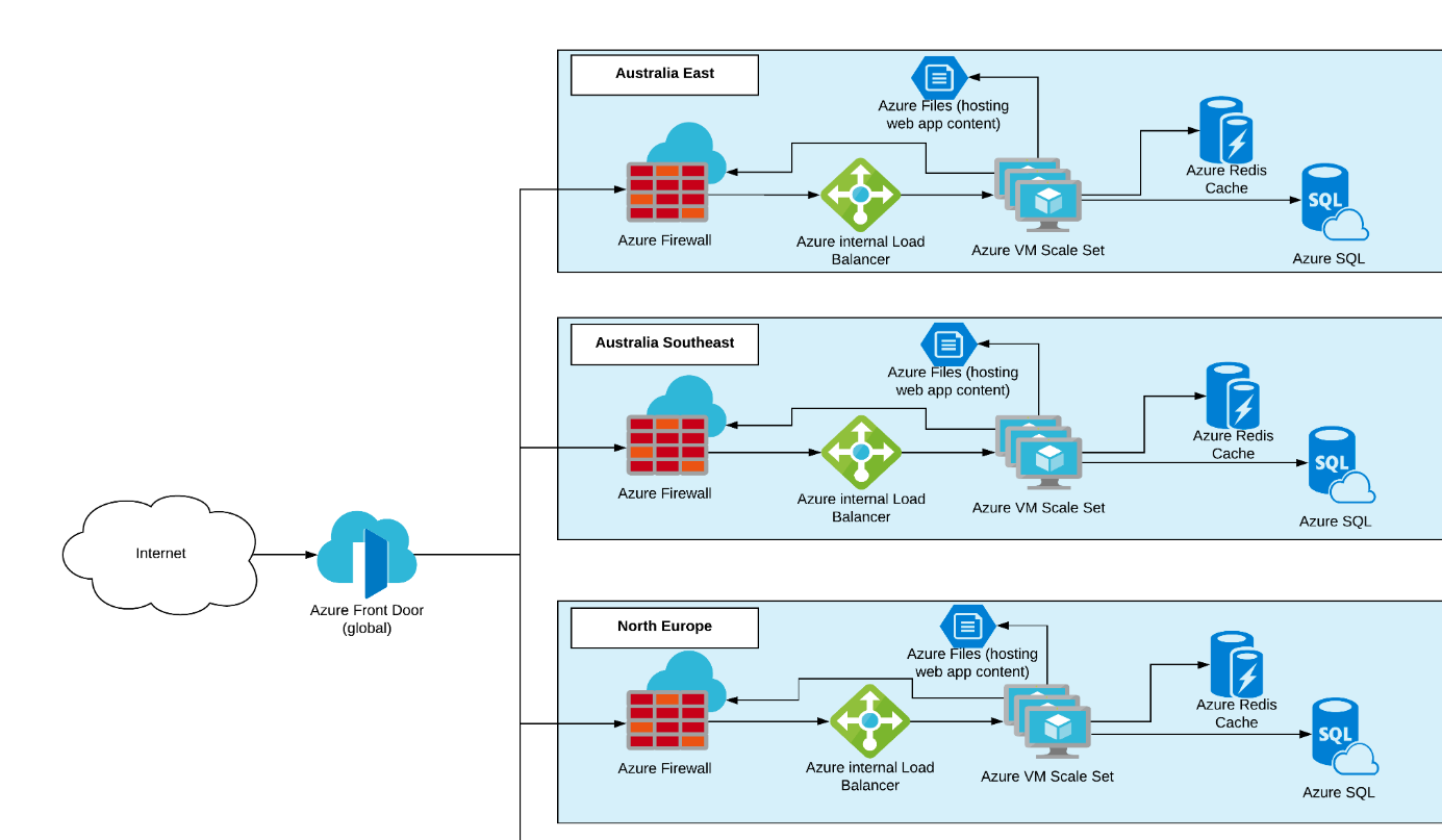 Building a Multi Regional Web Application with Azure Front